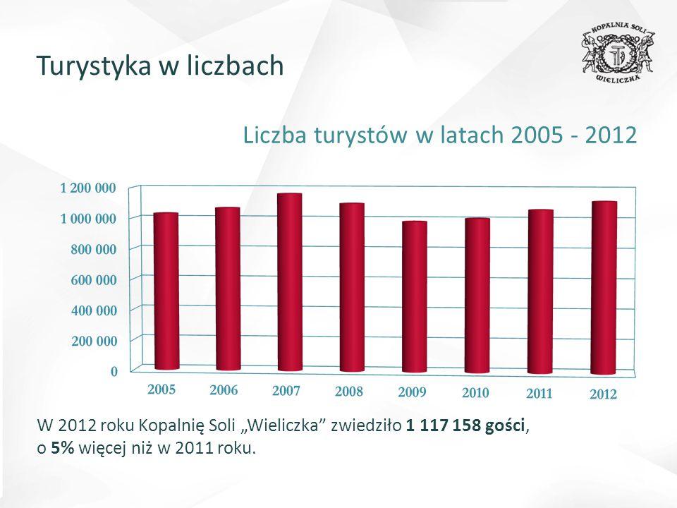 Liczba turystów w latach 2005 - 2012
