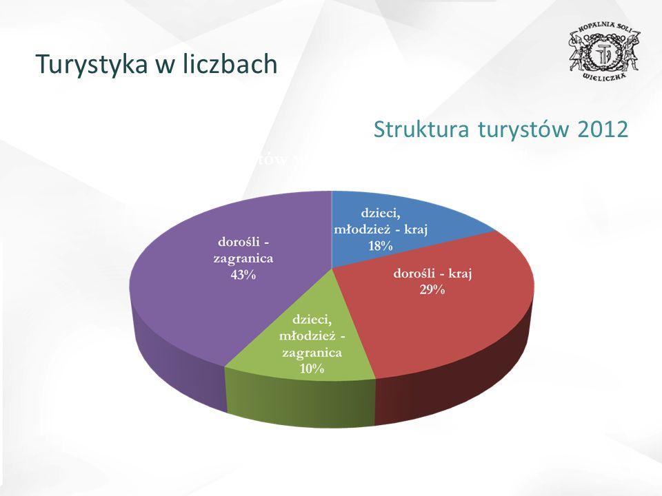 Turystyka w liczbach Struktura turystów 2012
