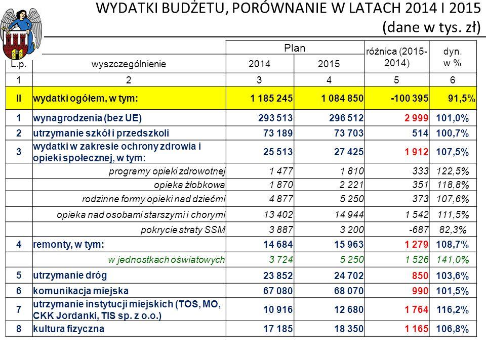 WYDATKI BUDŻETU, PORÓWNANIE W LATACH 2014 I 2015 (dane w tys. zł)