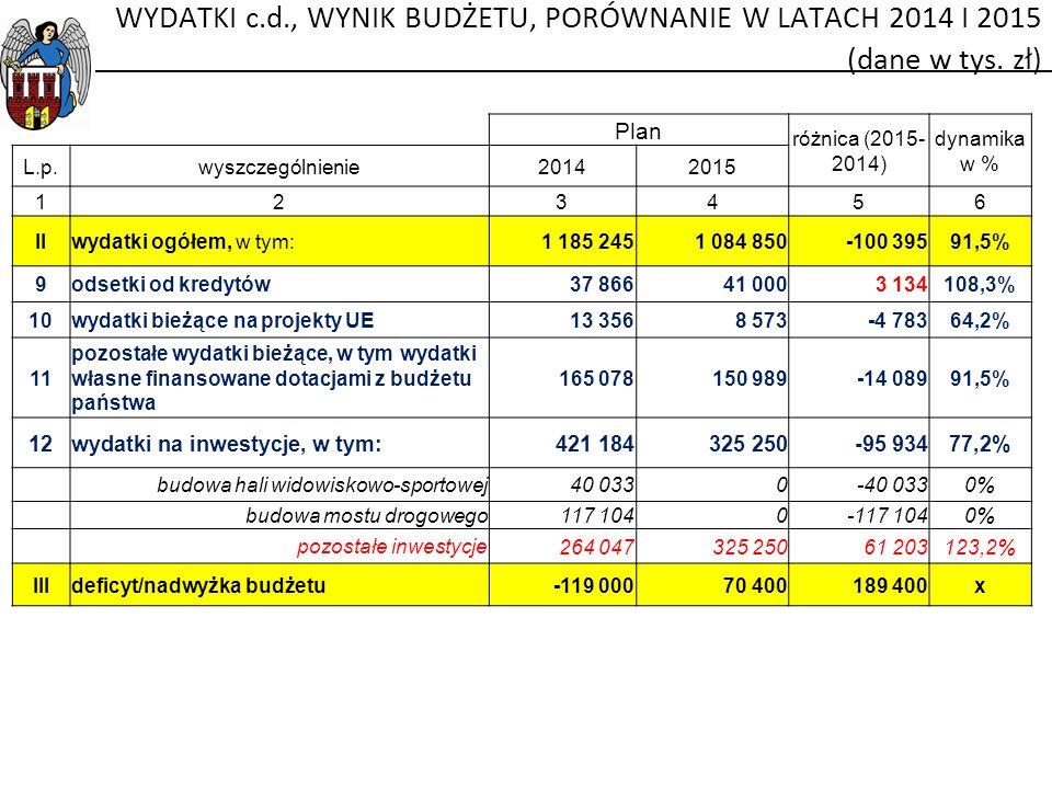 WYDATKI c.d., WYNIK BUDŻETU, PORÓWNANIE W LATACH 2014 I 2015 (dane w tys. zł)