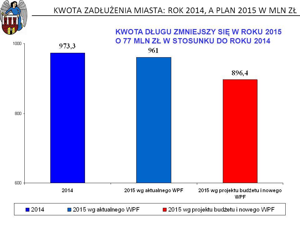 KWOTA ZADŁUŻENIA MIASTA: ROK 2014, A PLAN 2015 W MLN ZŁ