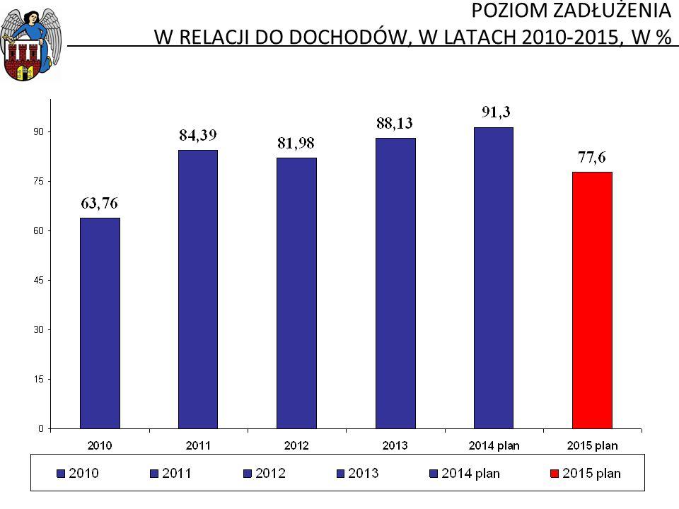 POZIOM ZADŁUŻENIA W RELACJI DO DOCHODÓW, W LATACH 2010-2015, W %