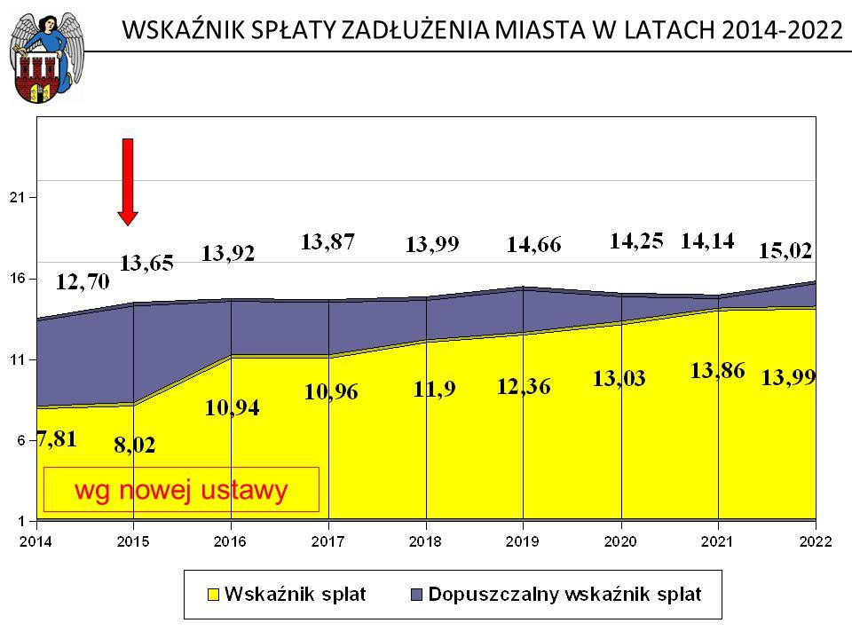 WSKAŹNIK SPŁATY ZADŁUŻENIA MIASTA W LATACH 2014-2022