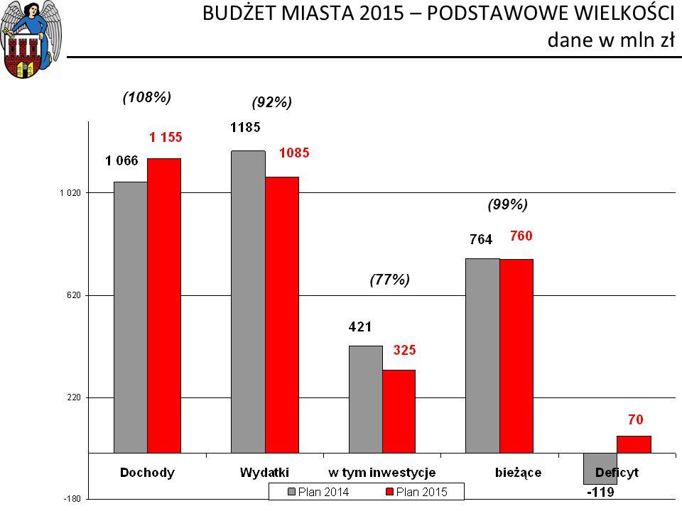 BUDŻET MIASTA 2015 – PODSTAWOWE WIELKOŚCI dane w mln zł