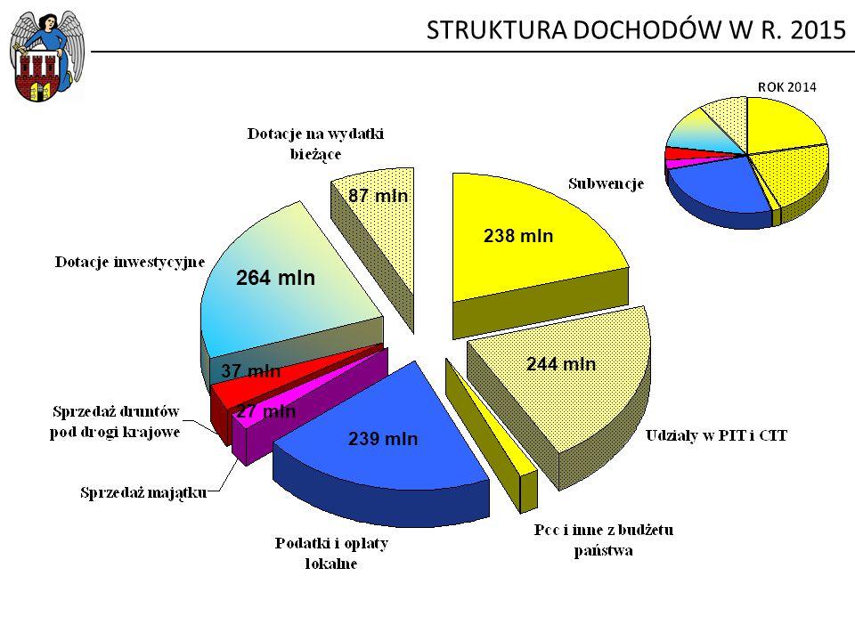 STRUKTURA DOCHODÓW W R. 2015 264 mln 87 mln 238 mln 244 mln 37 mln