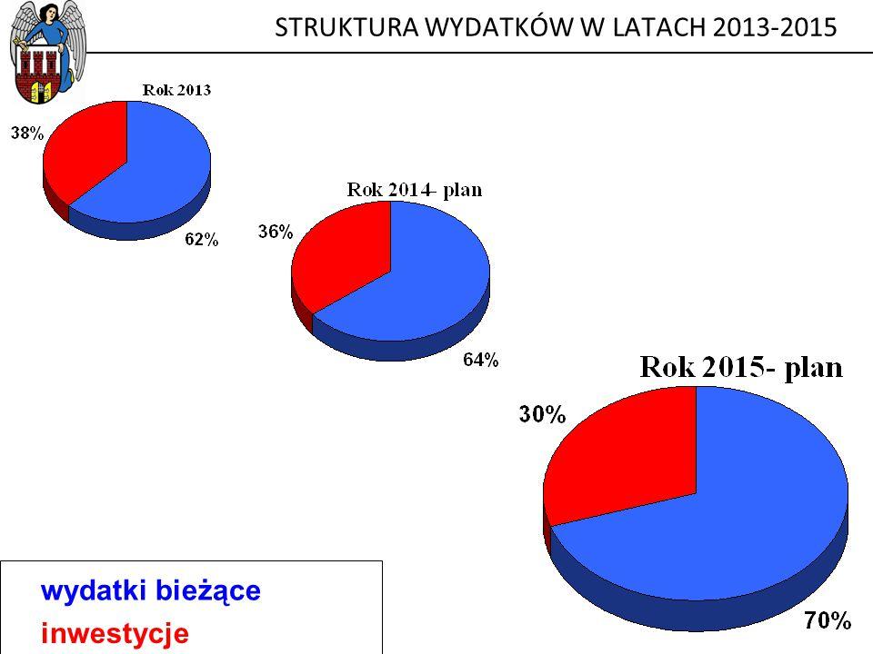 STRUKTURA WYDATKÓW W LATACH 2013-2015