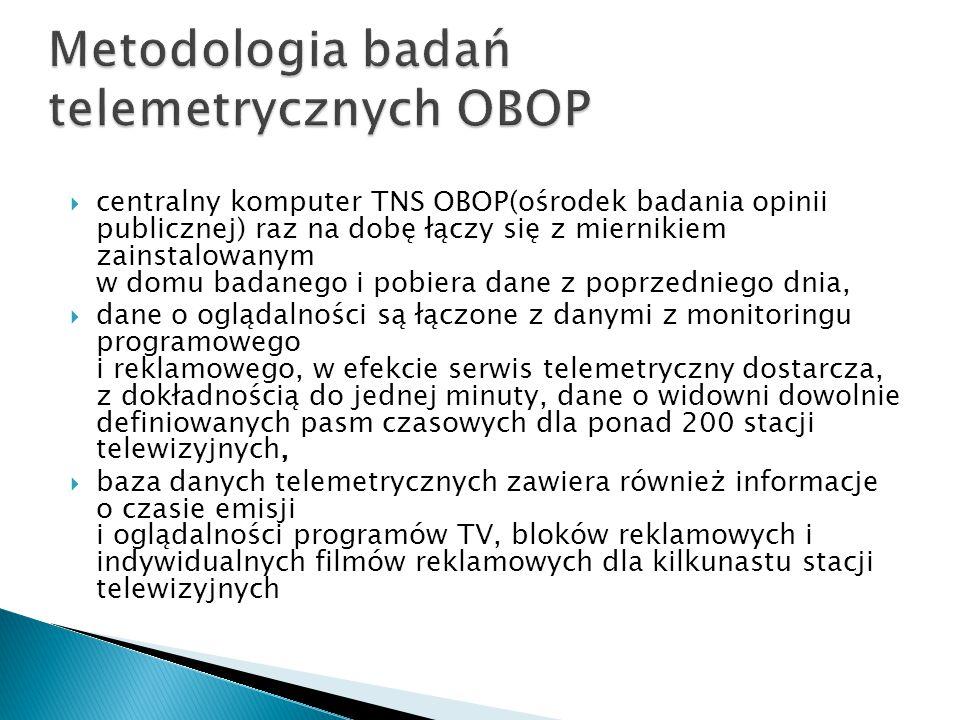 Metodologia badań telemetrycznych OBOP
