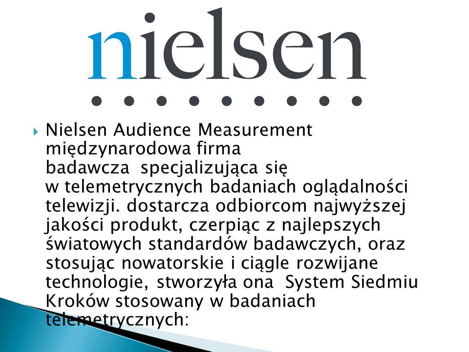 Nielsen Audience Measurement międzynarodowa firma badawcza specjalizująca się w telemetrycznych badaniach oglądalności telewizji.
