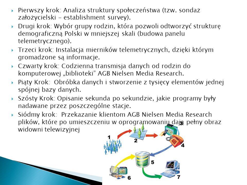 Pierwszy krok: Analiza struktury społeczeństwa (tzw