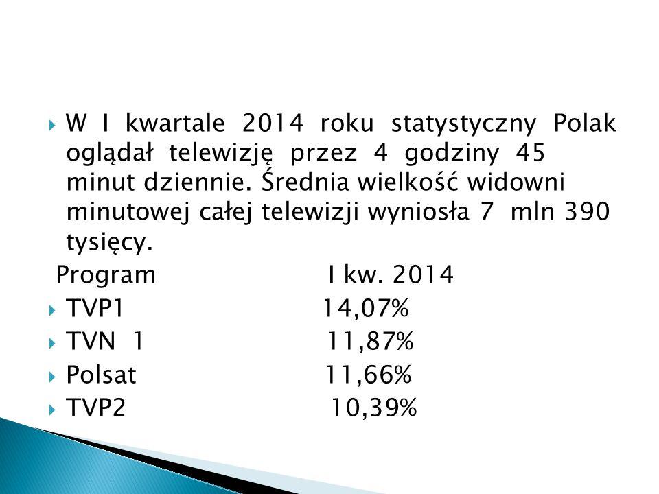 W I kwartale 2014 roku statystyczny Polak oglądał telewizję przez 4 godziny 45 minut dziennie. Średnia wielkość widowni minutowej całej telewizji wyniosła 7 mln 390 tysięcy.