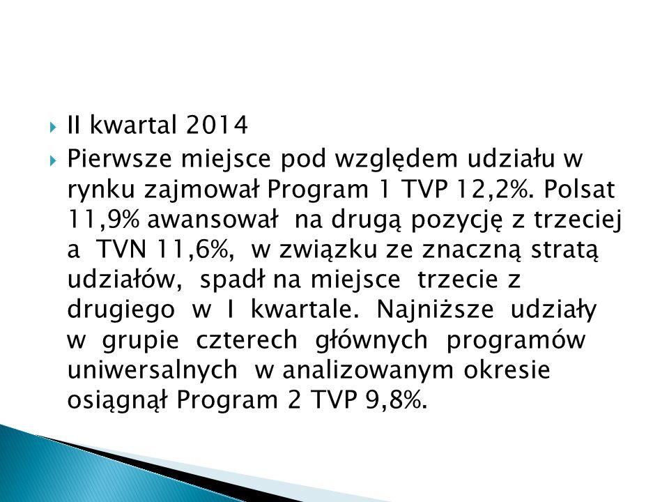 II kwartal 2014