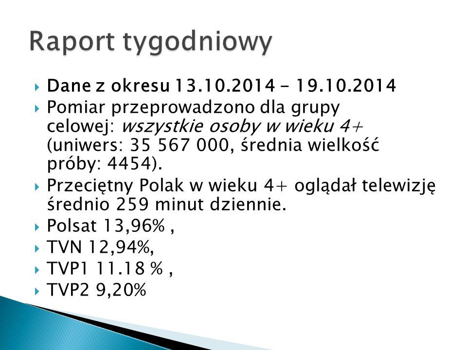 Raport tygodniowy Dane z okresu 13.10.2014 - 19.10.2014