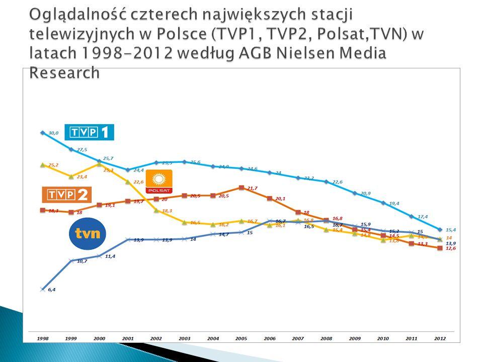 Oglądalność czterech największych stacji telewizyjnych w Polsce (TVP1, TVP2, Polsat,TVN) w latach 1998-2012 według AGB Nielsen Media Research