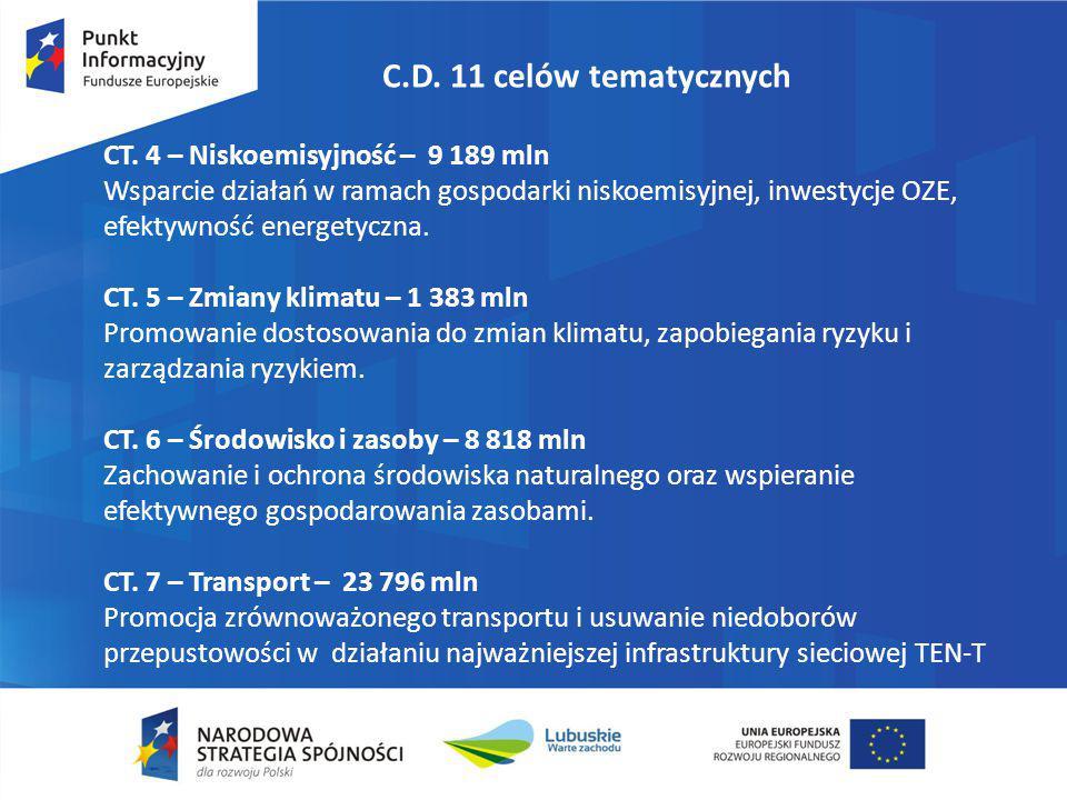 C.D. 11 celów tematycznych CT. 4 – Niskoemisyjność – 9 189 mln. Wsparcie działań w ramach gospodarki niskoemisyjnej, inwestycje OZE,