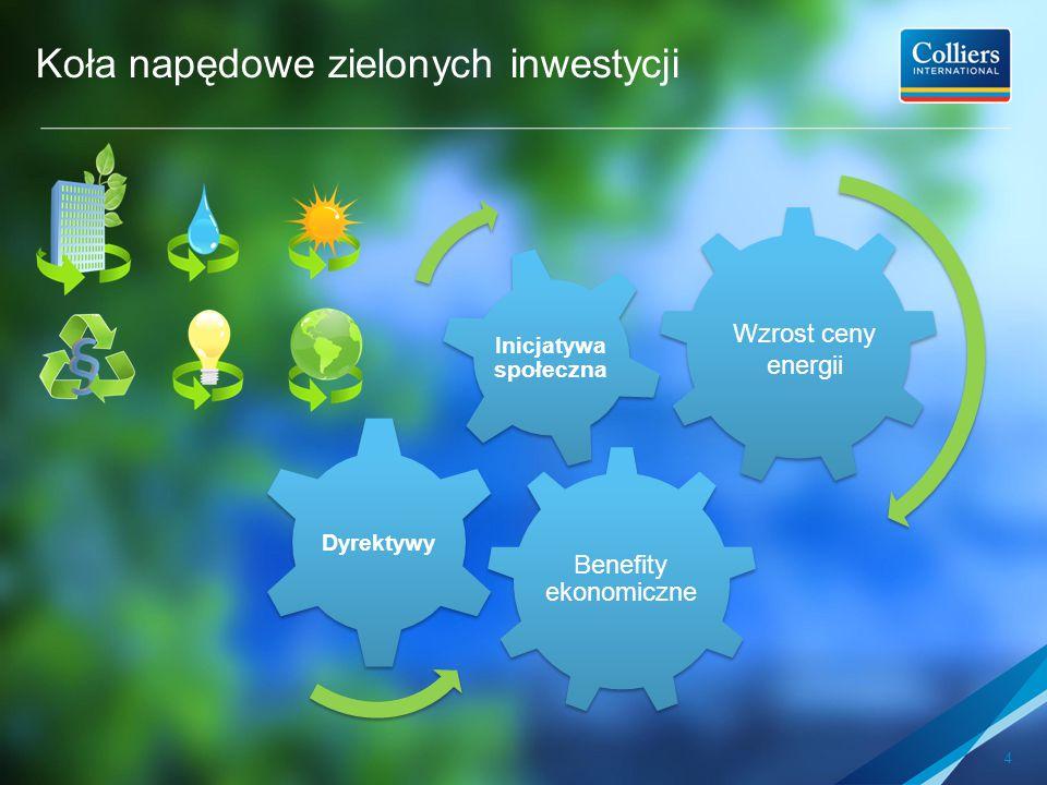 Koła napędowe zielonych inwestycji