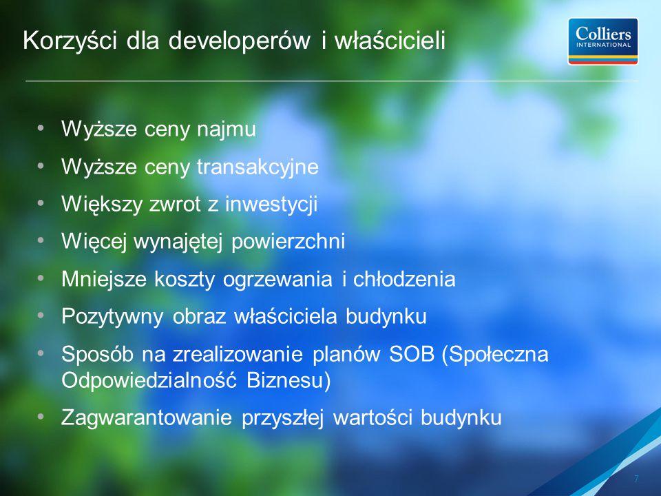 Korzyści dla developerów i właścicieli