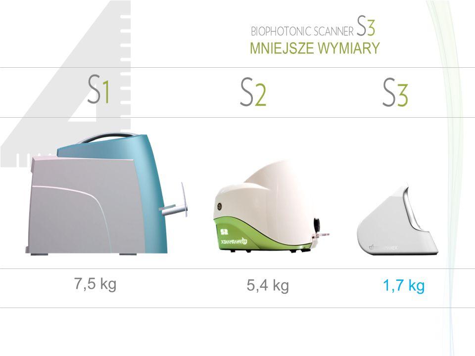 MNIEJSZE WYMIARY 7,5 kg 5,4 kg 1,7 kg