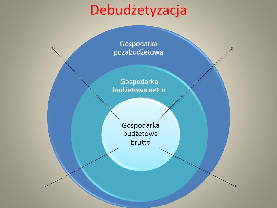 Debudżetyzacja Gospodarka pozabudżetowa Gospodarka budżetowa netto