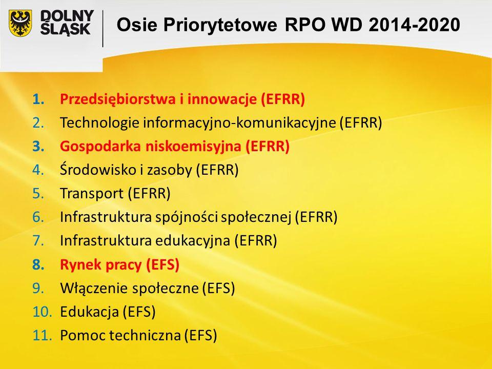 Osie Priorytetowe RPO WD 2014-2020