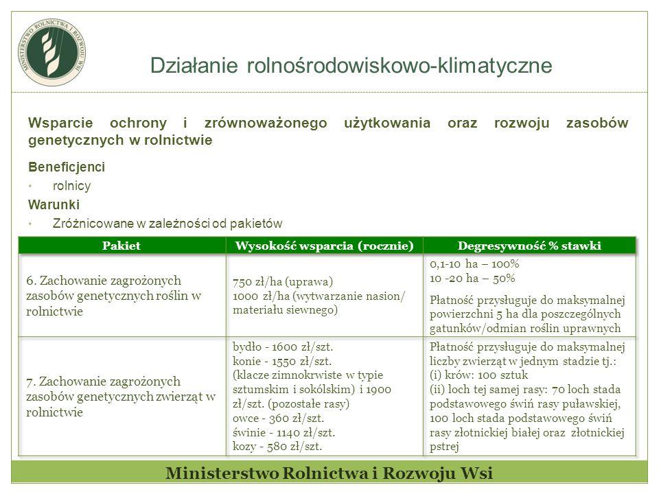 Wysokość wsparcia (rocznie) Ministerstwo Rolnictwa i Rozwoju Wsi