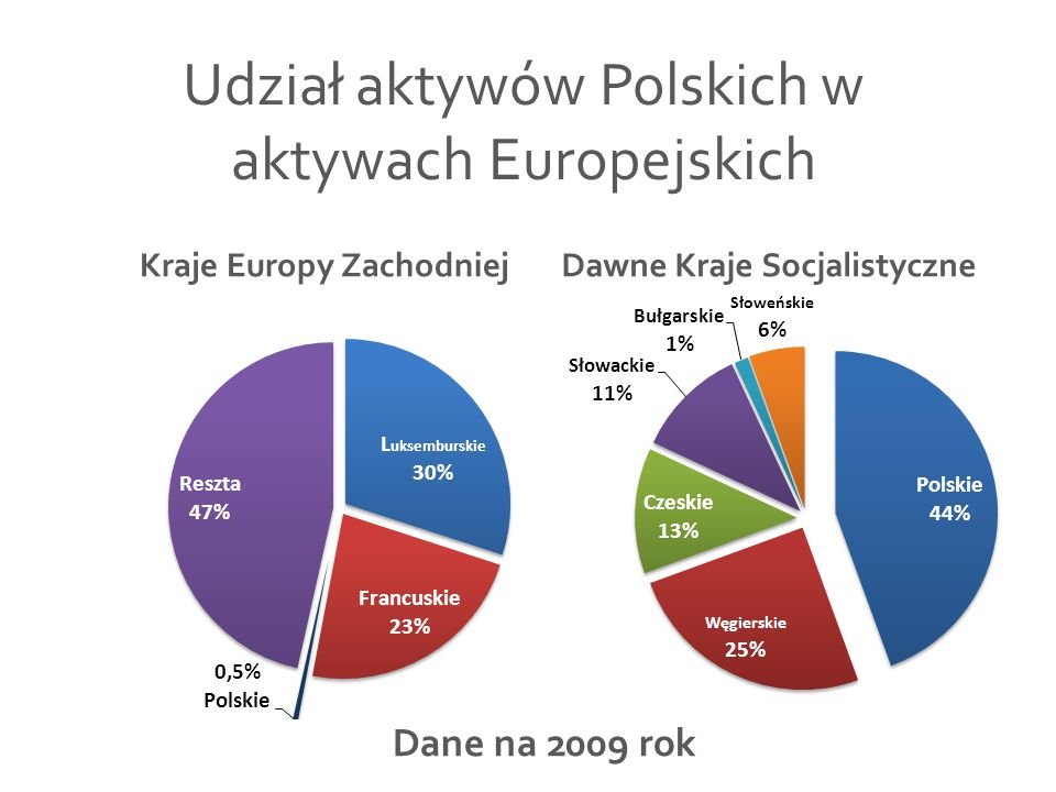 Kraje Europy Zachodniej Dawne Kraje Socjalistyczne