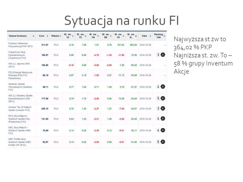 Sytuacja na runku FI Najwyższa st zw to 364,02 % PKP