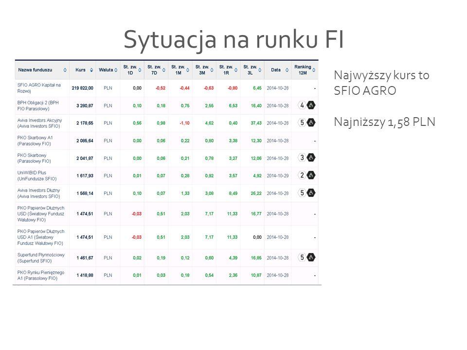 Sytuacja na runku FI Najwyższy kurs to SFIO AGRO Najniższy 1,58 PLN