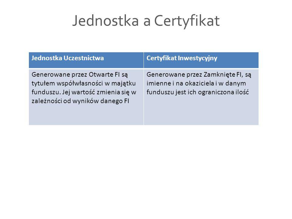 Jednostka a Certyfikat
