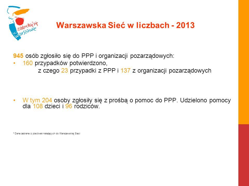 Warszawska Sieć w liczbach - 2013