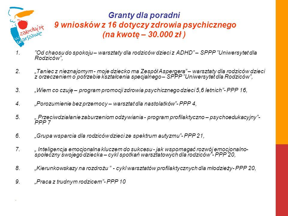 Granty dla poradni 9 wniosków z 16 dotyczy zdrowia psychicznego (na kwotę – 30.000 zł )