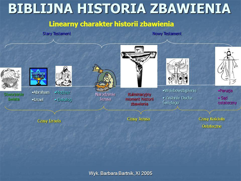 BIBLIJNA HISTORIA ZBAWIENIA