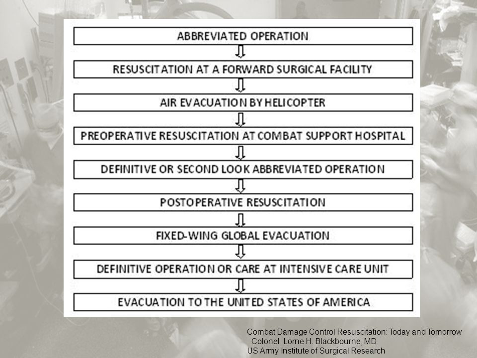 Combat Damage Control Resuscitation: Today and Tomorrow