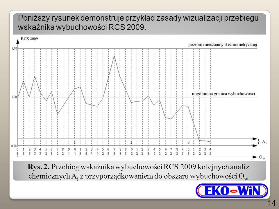 Poniższy rysunek demonstruje przykład zasady wizualizacji przebiegu wskaźnika wybuchowości RCS 2009.