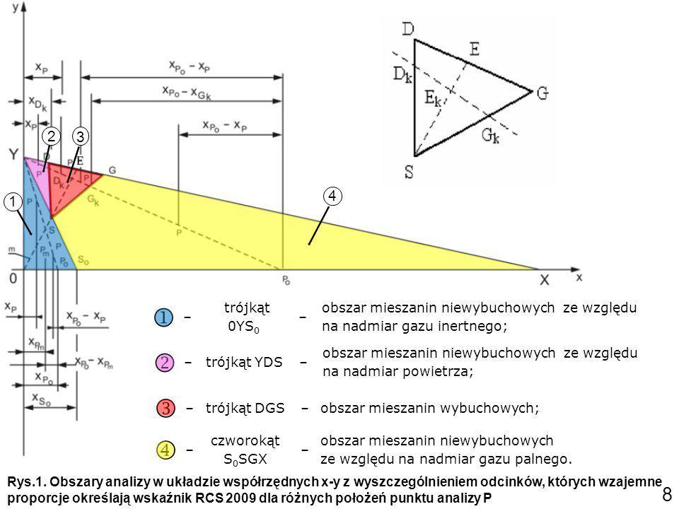 2 3. 4. 1.  – trójkąt 0YS0. obszar mieszanin niewybuchowych ze względu na nadmiar gazu inertnego;