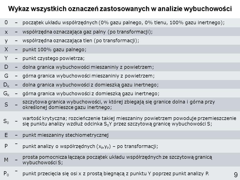 Wykaz wszystkich oznaczeń zastosowanych w analizie wybuchowości