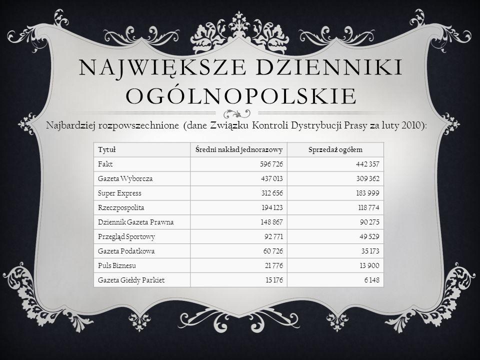Największe dzienniki ogólnopolskie