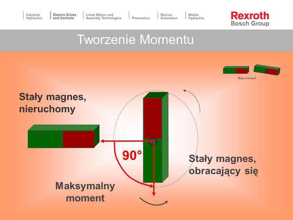 Tworzenie Momentu 90° Stały magnes, nieruchomy