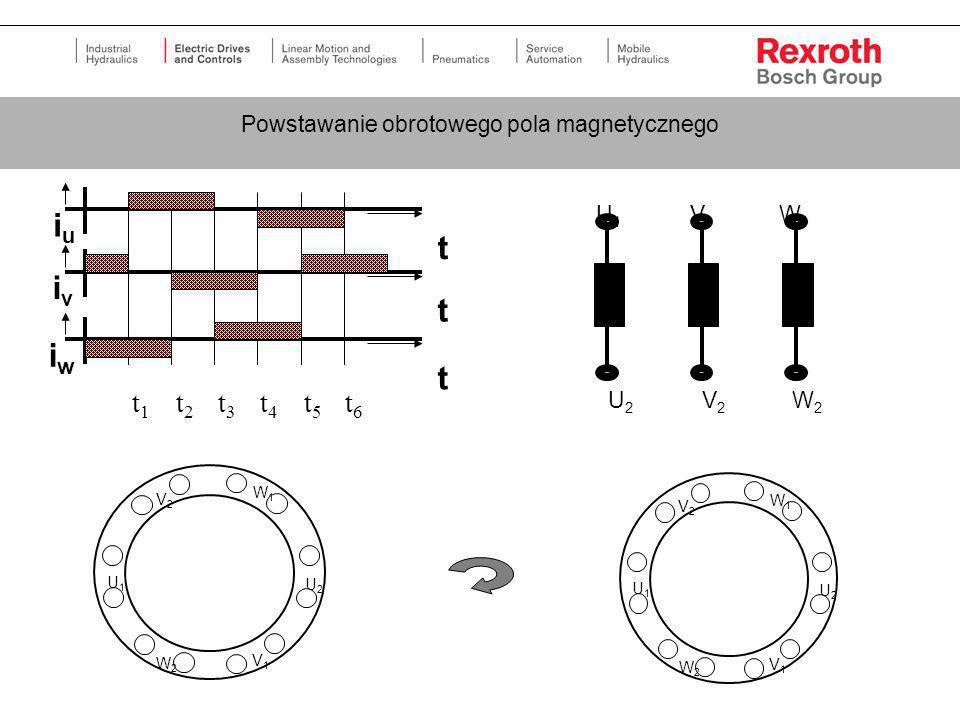 Powstawanie obrotowego pola magnetycznego