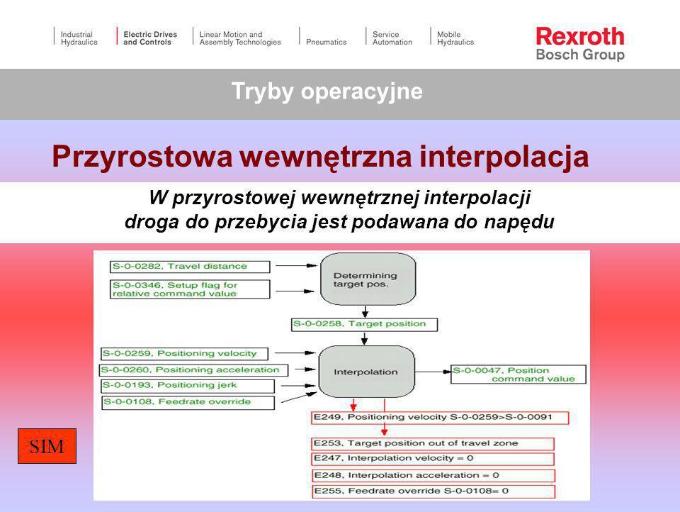 Przyrostowa wewnętrzna interpolacja