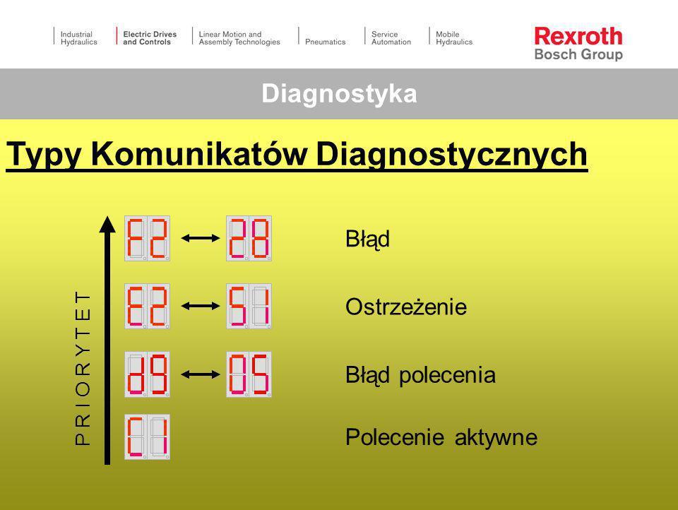 Typy Komunikatów Diagnostycznych