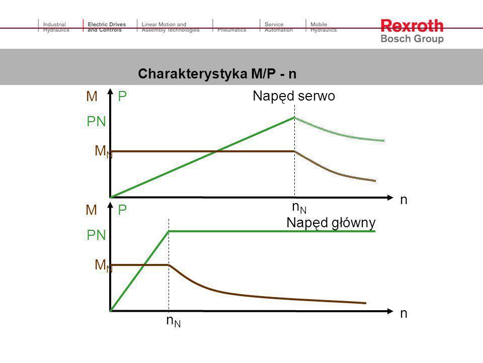 n nN P PN M MN Charakterystyka M/P - n Napęd serwo Napęd główny