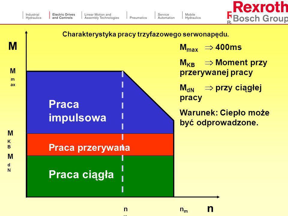 Charakterystyka pracy trzyfazowego serwonapędu.