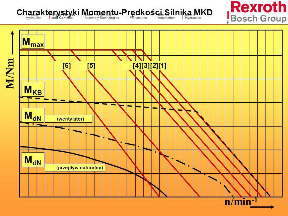 Charakterystyki Momentu-Prędkości Silnika MKD