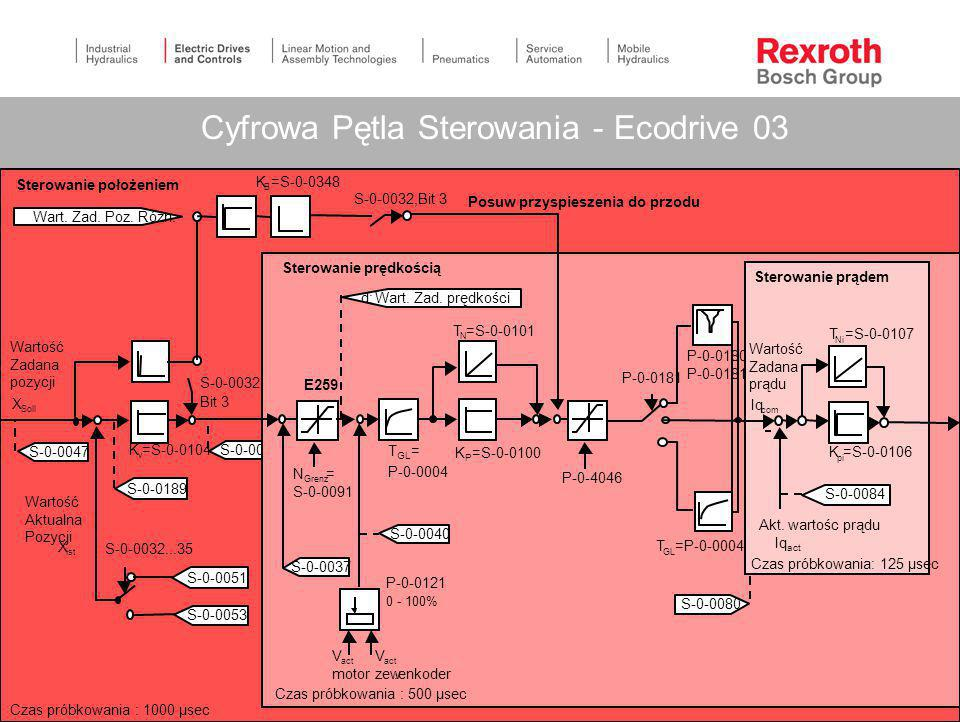 Cyfrowa Pętla Sterowania - Ecodrive 03