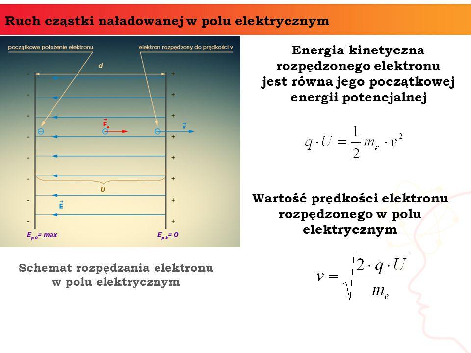 Ruch cząstki naładowanej w polu elektrycznym