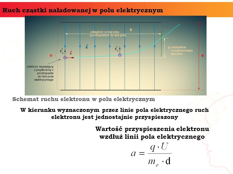 Wartość przyspieszenia elektronu wzdłuż linii pola elektrycznego