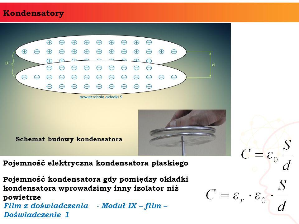 Schemat budowy kondensatora