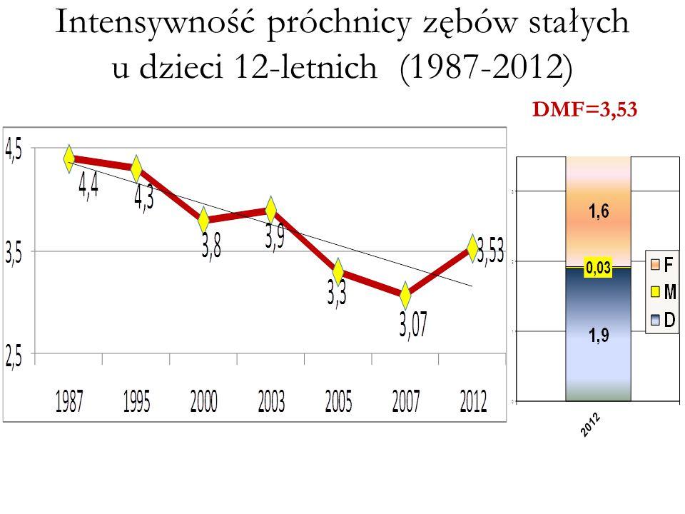 Intensywność próchnicy zębów stałych u dzieci 12-letnich (1987-2012)