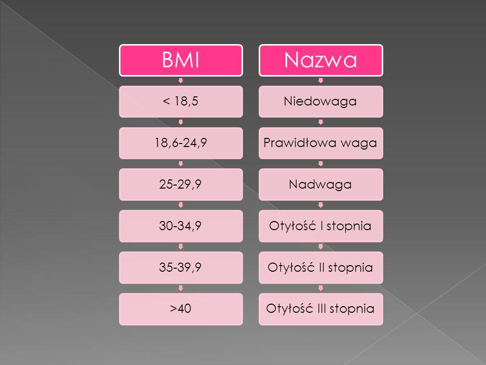 BMI Nazwa < 18,5 18,6-24,9 25-29,9 30-34,9 35-39,9 >40 Niedowaga
