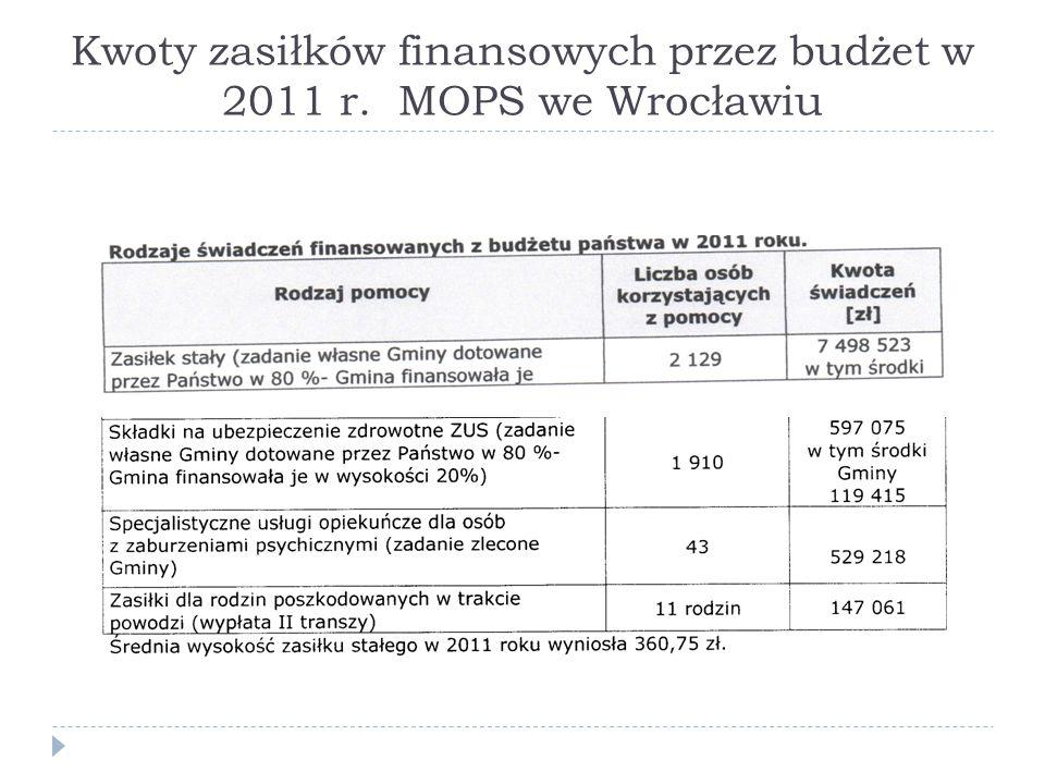 Kwoty zasiłków finansowych przez budżet w 2011 r. MOPS we Wrocławiu